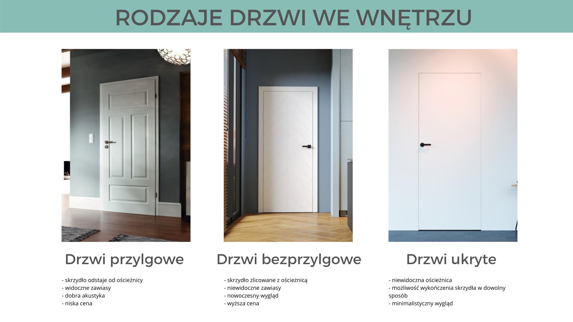 rodzaje drzwi w mieszkaniu